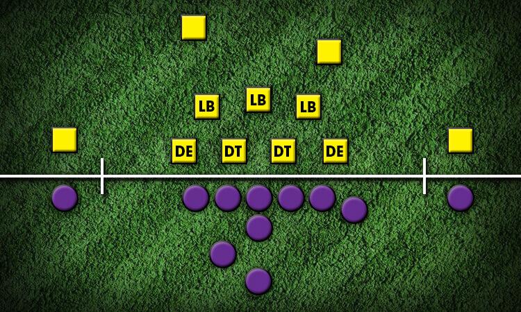 4-3 Defense
